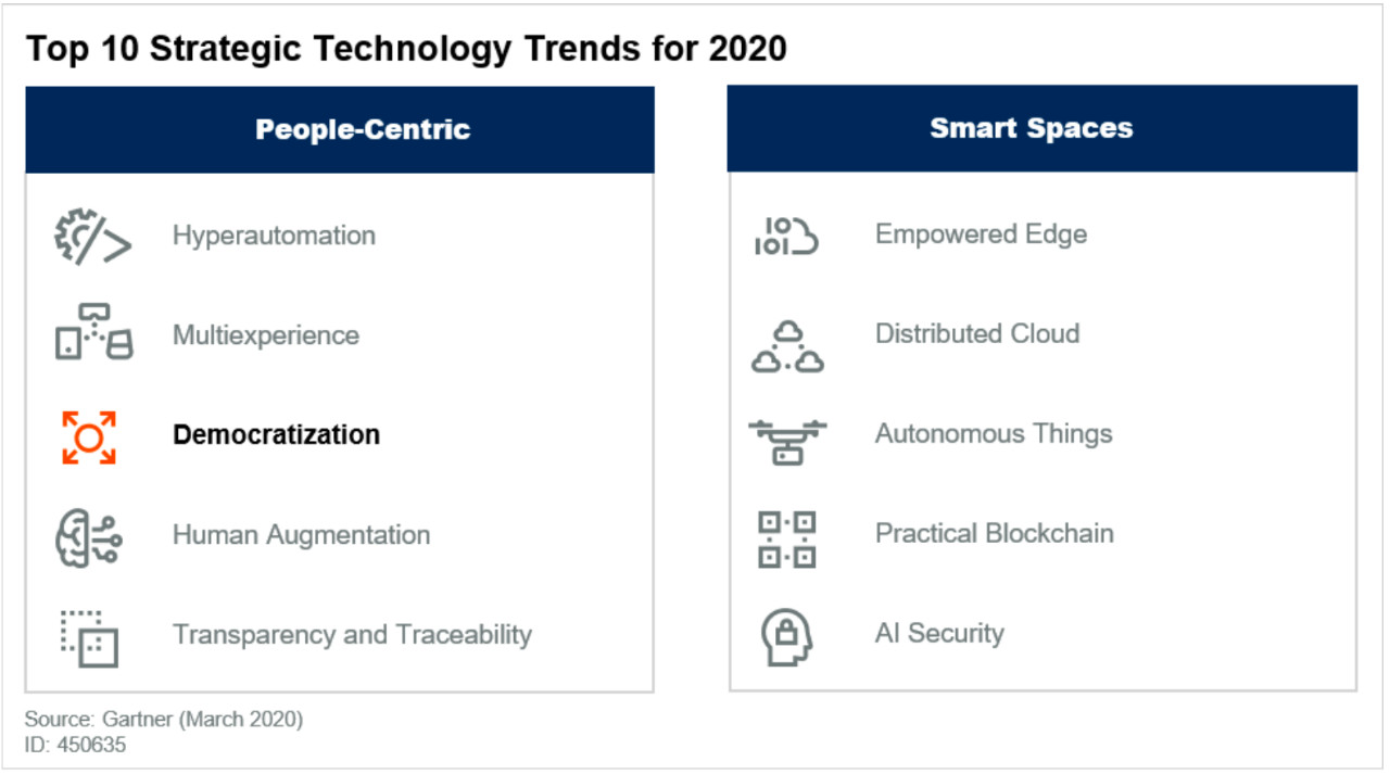 第四范式入选Gartner 2020十大战略技术趋势报告 成全球AutoML代表厂商