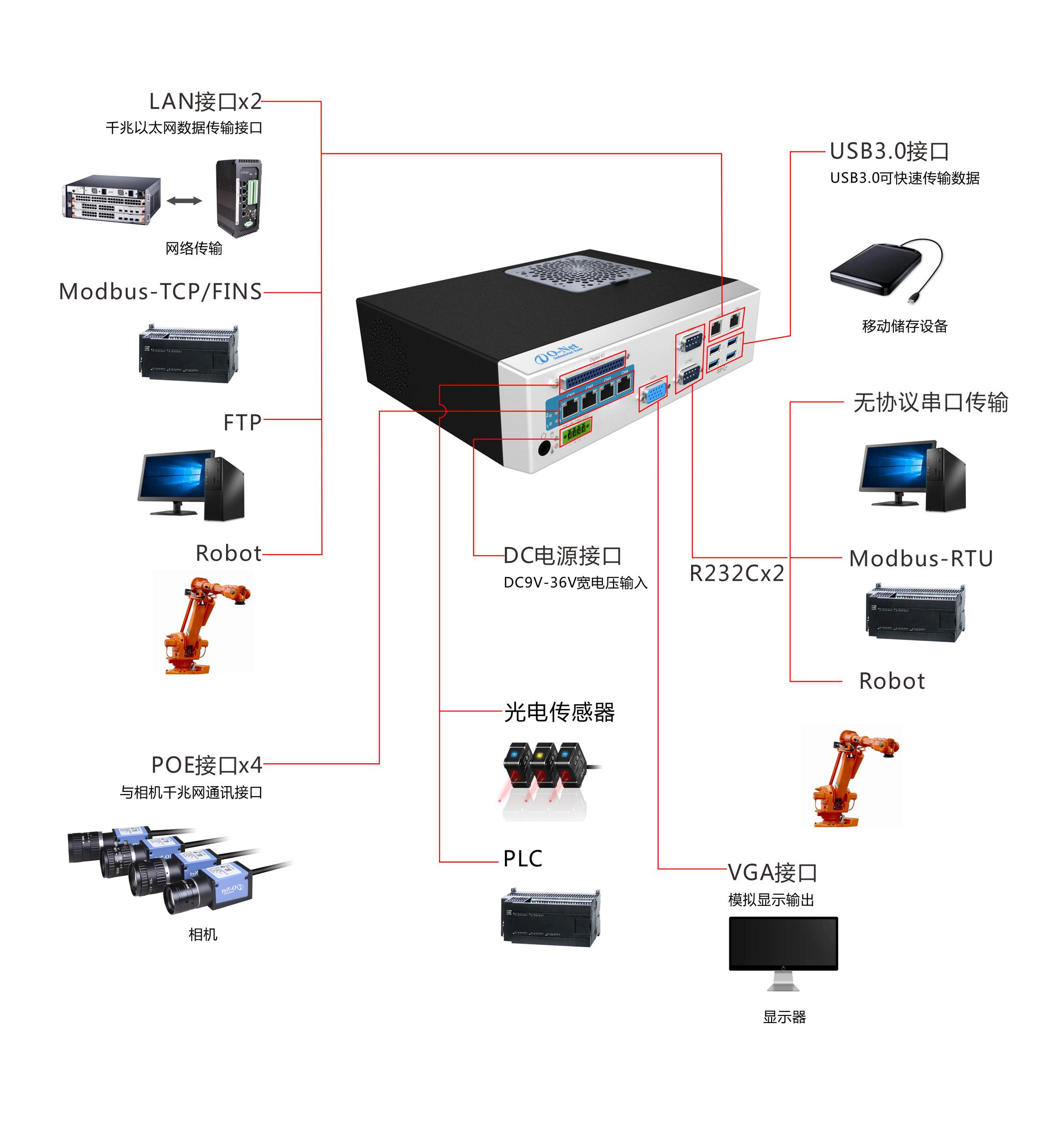 SV通用视觉系统
