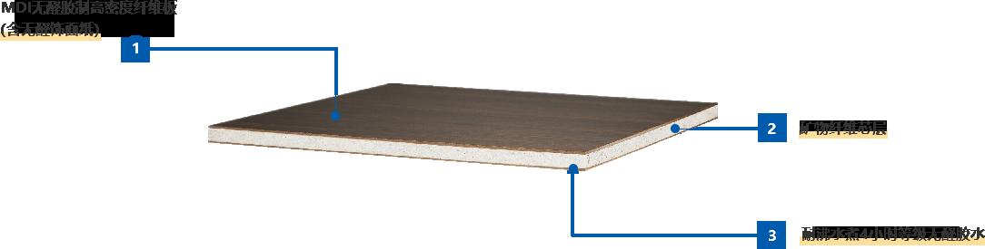 安必安矿芯板结构