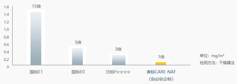 各国木作人造板最高标准与安必安环保企标限值对比
