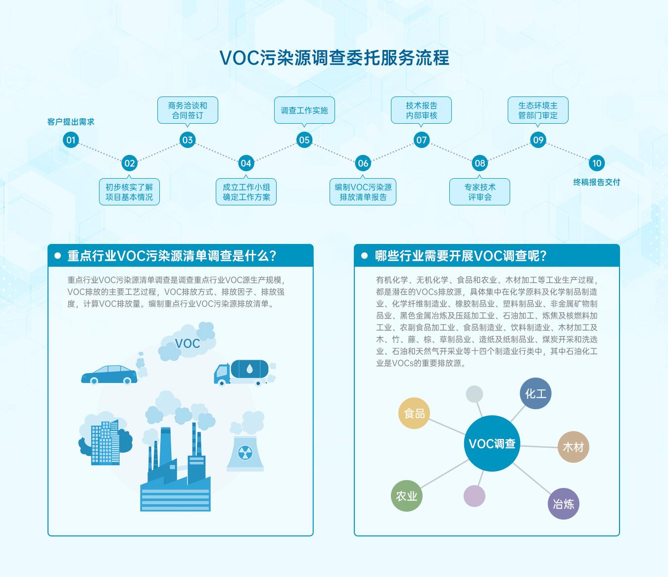 VOC污染源调查