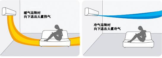 海尔MX系列室内机壁挂机