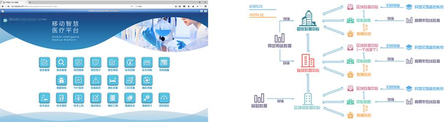 高质量、高效率、小误差、低能耗的信息化管理