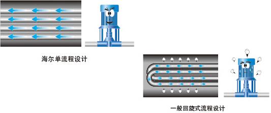 海尔R134a水冷螺杆机组R4E系列