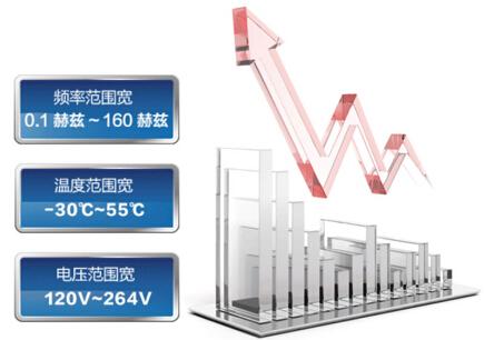 海尔劲风1.5匹物联网除甲醛壁挂式空调