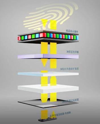 TCL华星LCD屏下指纹技术