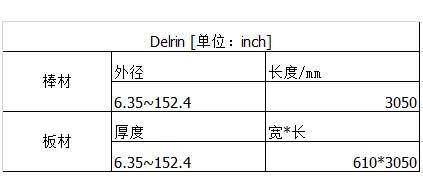 POM(Ertacetal&Sustarin)聚甲醛(1)