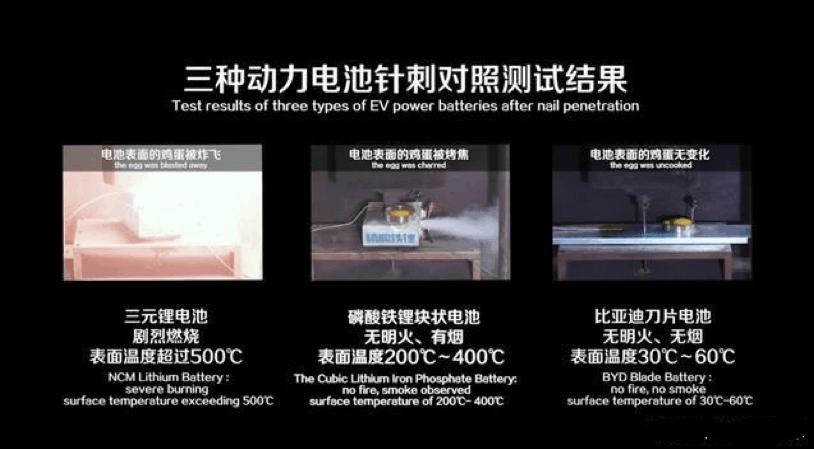 【原创研究】刀片电池能否颠覆新能源汽车市场