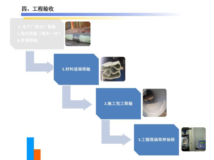 原位热塑成型法(FIPP)管道衬管