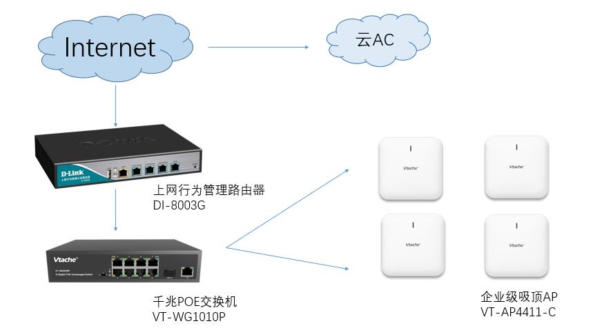 成都小豆虎中餐店无线覆盖、扫码认证上网