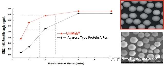 享 | 如何突破抗体生产瓶颈