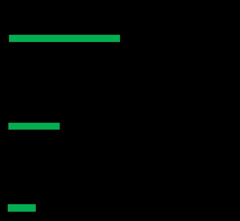 会员公司业务分类