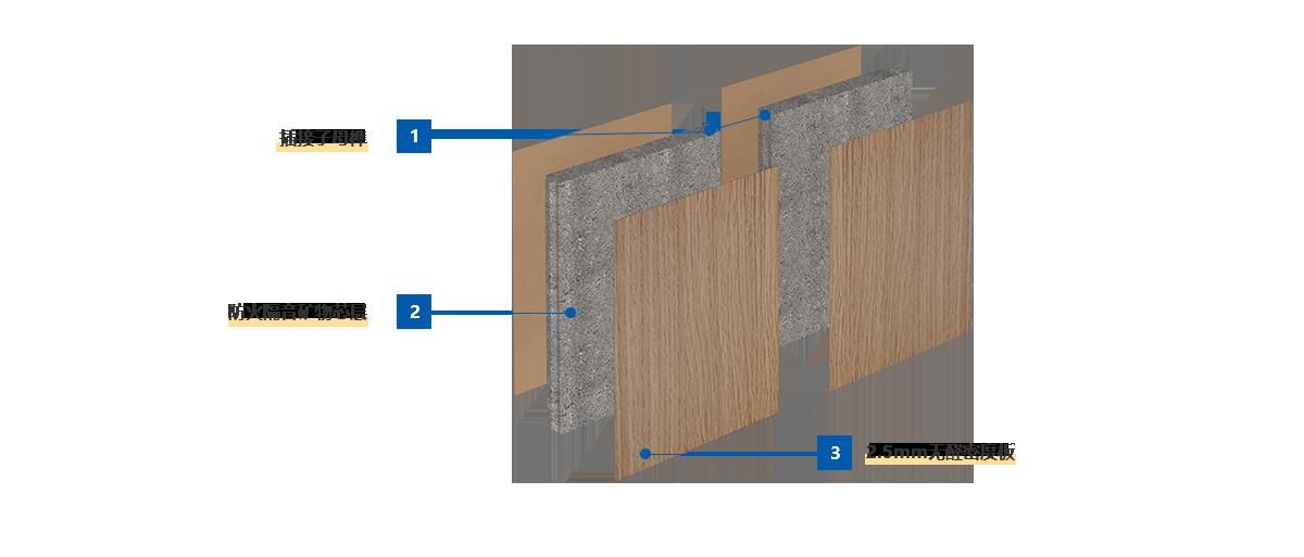 安必安装配式隔墙结构展示