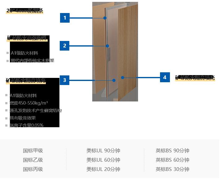 防火平板門扇
