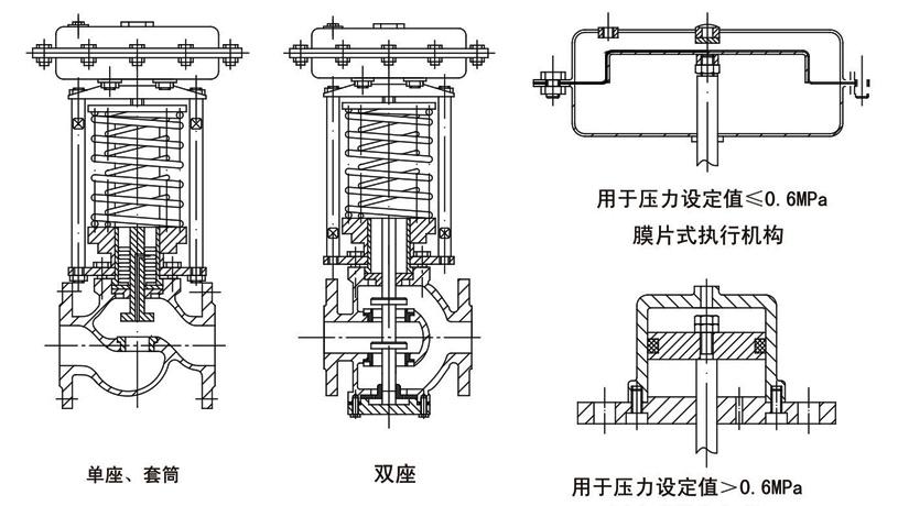 OSAZYA(P/M/N)自力式压力调节阀