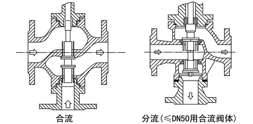 OSAZDL(Q/X)电子式电动三通调节阀