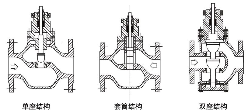OSAZDL(P/M/N)电子式电动调节阀