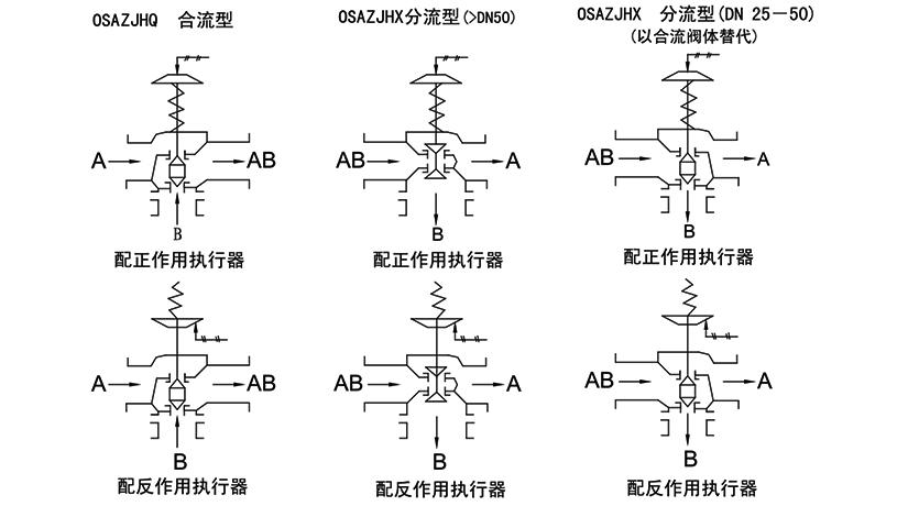 OSAZJ H(Q/X)气动三通薄膜调节阀