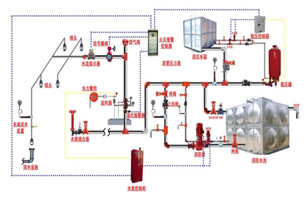 消防中自动喷水灭火系统构成
