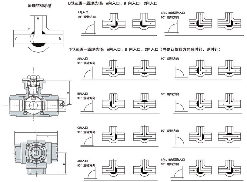 OSAQ914、15电动螺纹式三通L/T型球阀