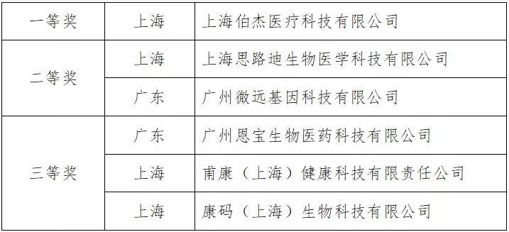 第九届中国创新创业大赛新冠肺炎疫情防控技术创新创业专业赛决赛(网上)举办