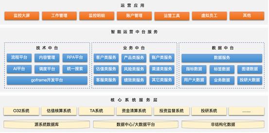 HexDOP智能运营平台系统
