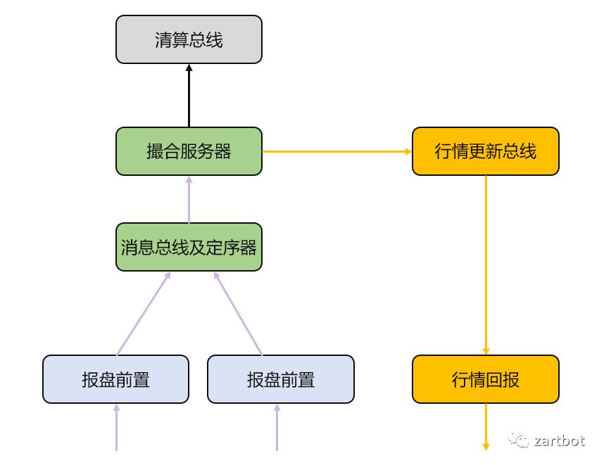 低延迟交易系统设计