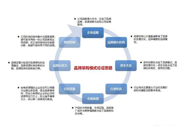 品牌架构是什么?建立品牌架构的步骤是什么?