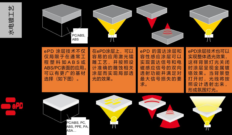 ePD技术特点