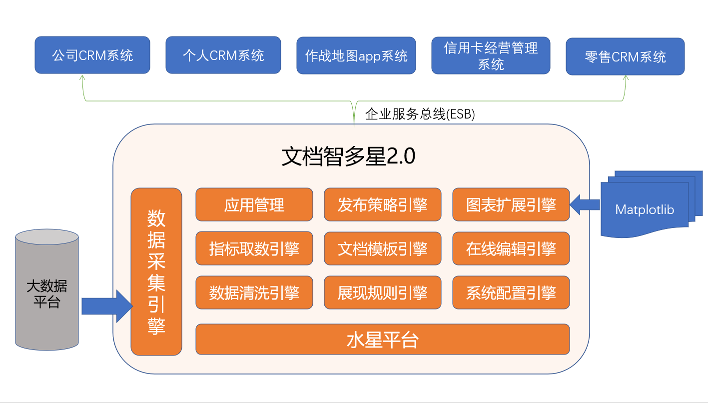 AutoDoc文档智多星平台