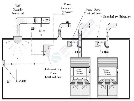 实验室暖通及控制系统