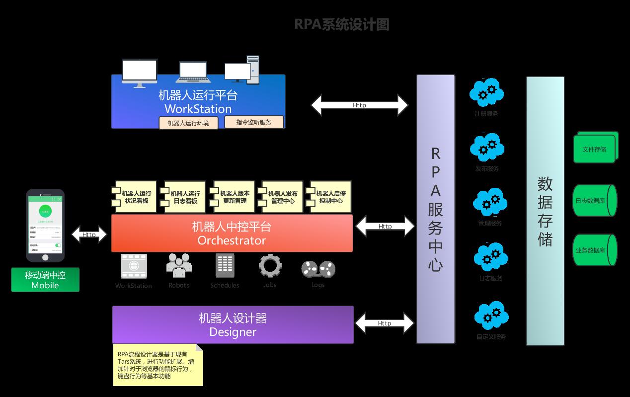 RPA流程自动化机器人平台
