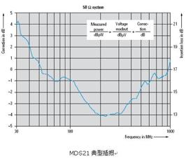 R&S MDS 21 功率吸收钳