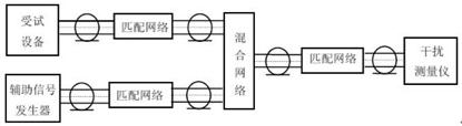 CISPR 13 合网络和匹配网络