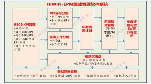 EPM绩效平台攻克战略落地三大难题
