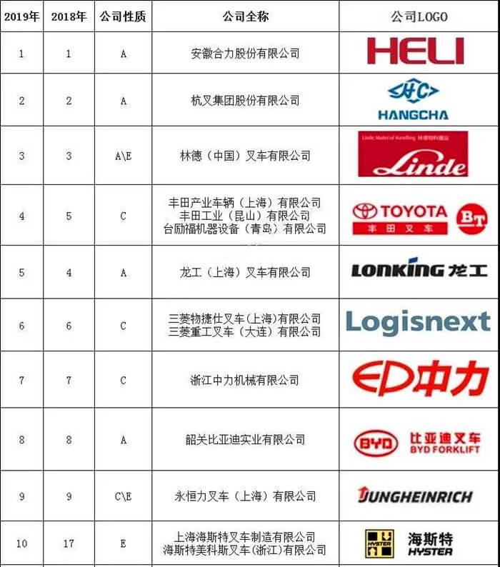 【人民网报道】合力叉车:连续29年摘中国行业桂冠