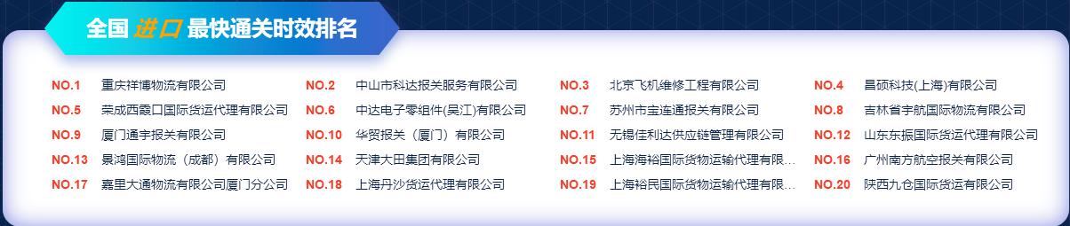 陕西九仓进口最快通关时效全国TOP20