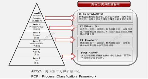 DSTE在企业流程架构中的位置