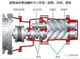 武汉螺杆空压机为什么要喷油