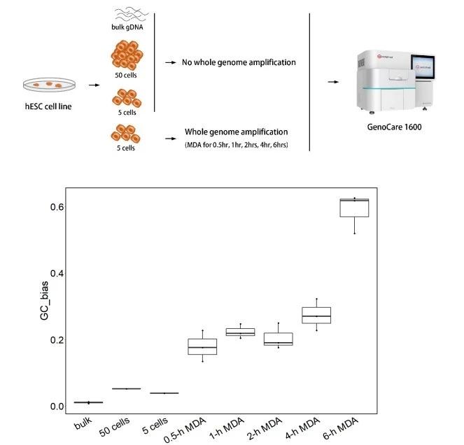 中信湘雅联合真迈生物首次发表基于GENOCARE单分子测序平台的微量细胞研究成果