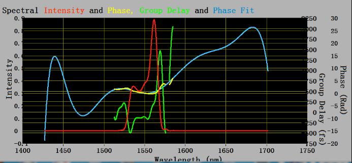 固润光电最新款高灵敏度FROG完成安装调试