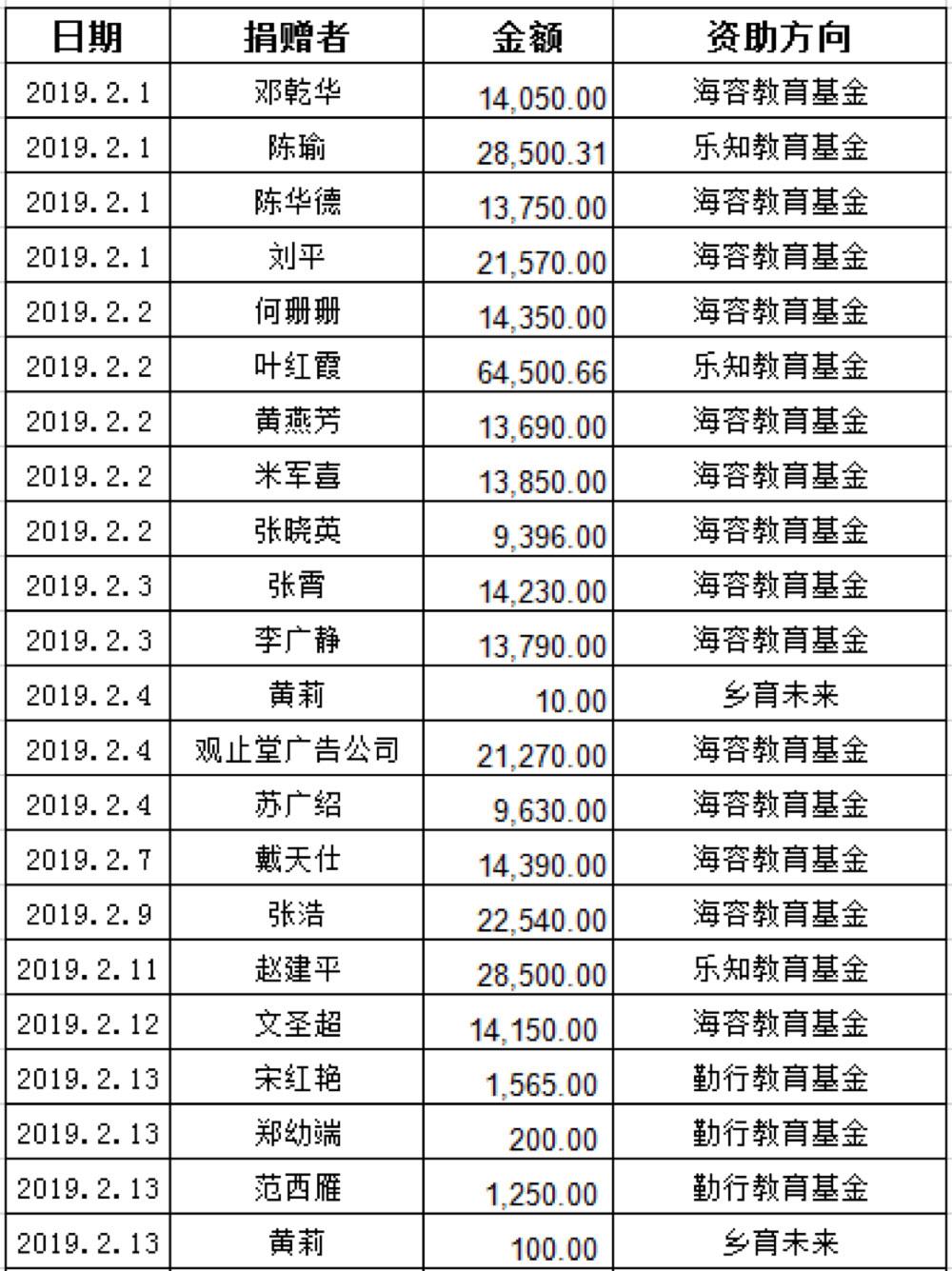 2019年2月捐赠者名单