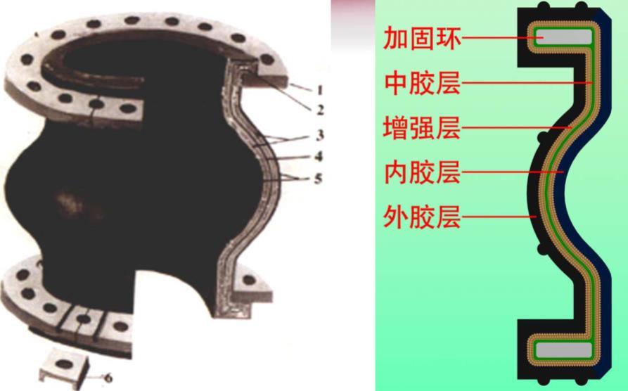 上海可曲挠橡胶接头的结构与特点