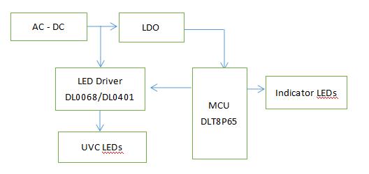 紫外线LED杀菌收纳箱方案