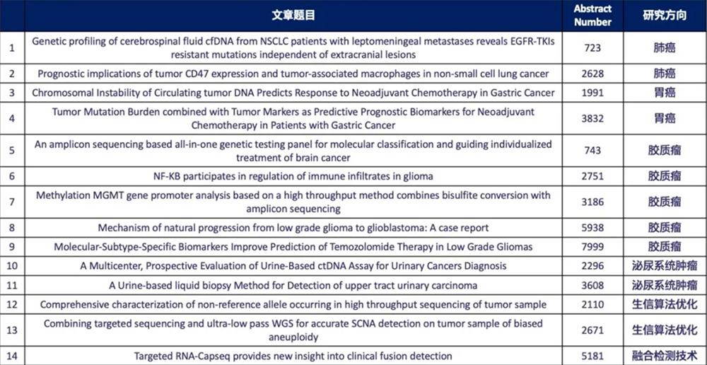 泛生子携14项多癌种科研成果亮相AACR
