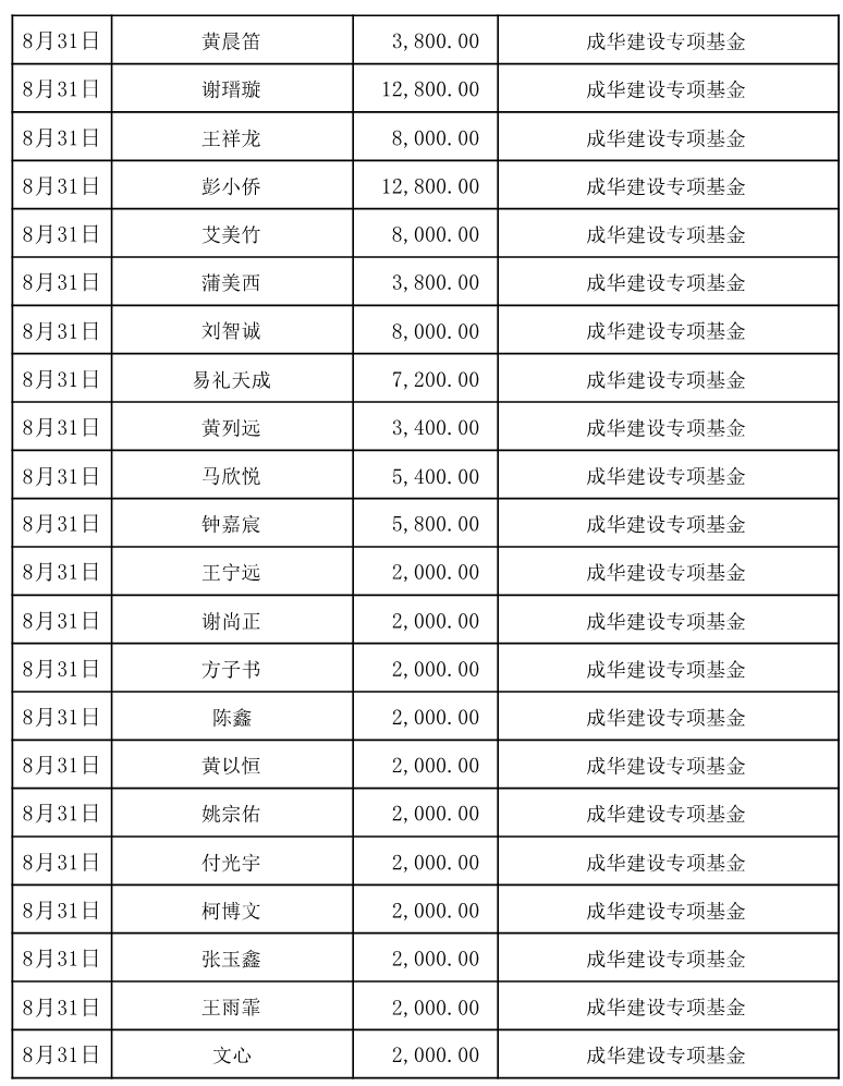 2017年8月捐赠人名单
