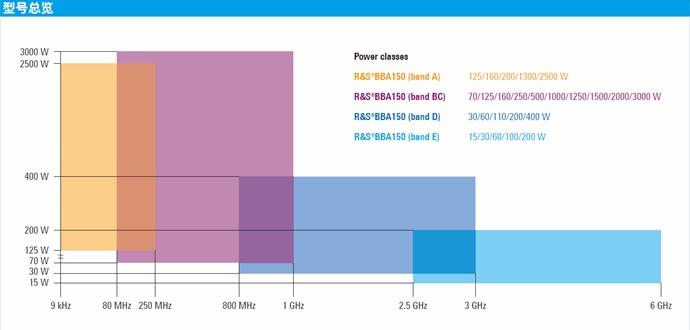 BBA150 宽带射频功率放大器