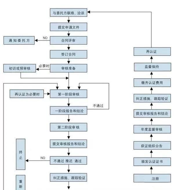 企业申请ISO9001质量管理体系认证流程!