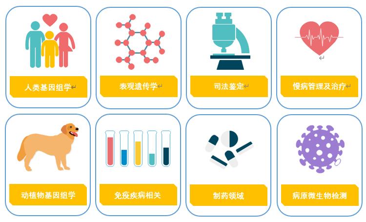 GenoCare定制化单分子靶向基因测序试剂盒