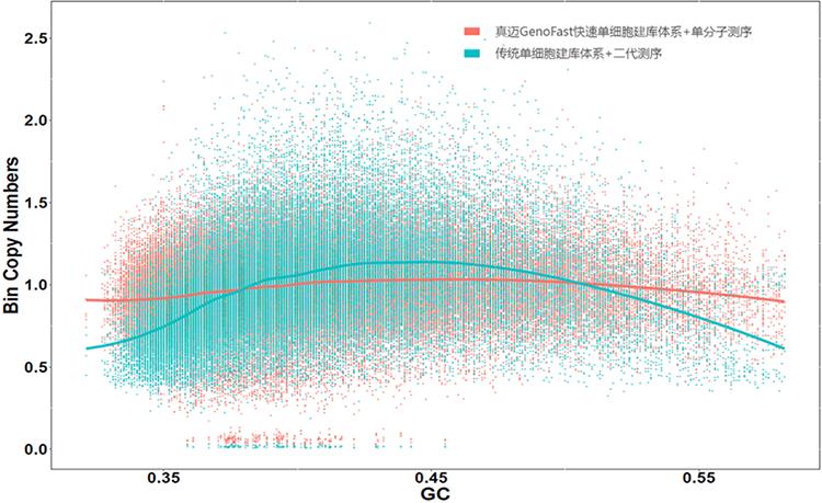 GenoCare单细胞测序试剂盒